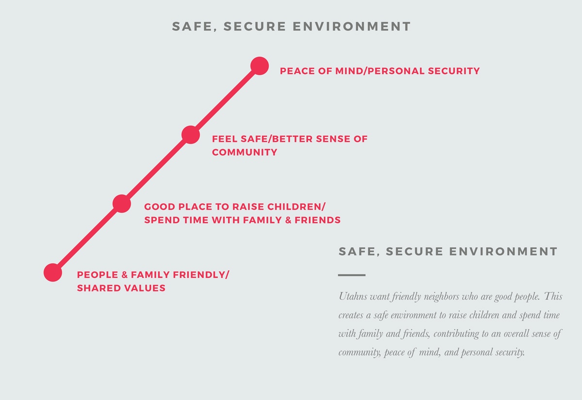 Safe, Secure Environment