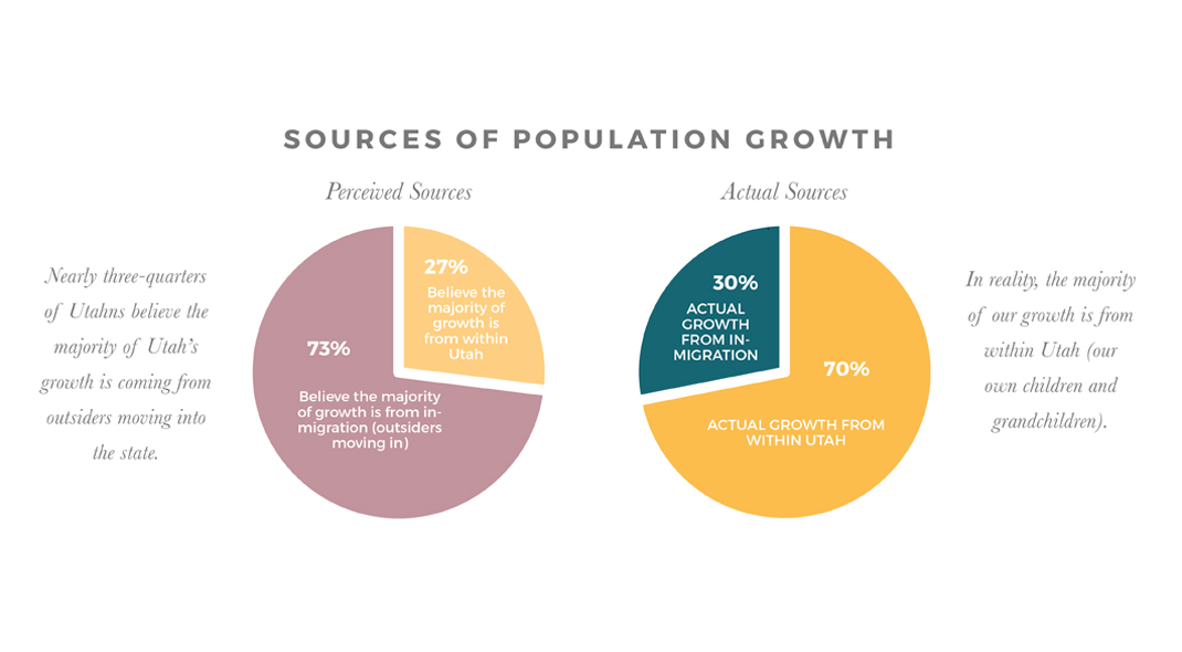 Growth Sources Slide