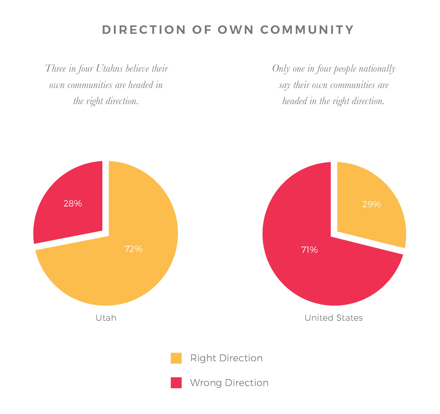 Own Community