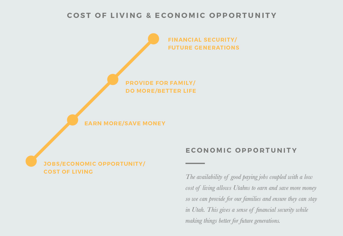 Cost of Living & Economic Opportunity