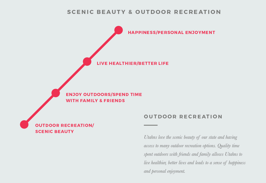 Scenic Beauty & Outdoor Recreation