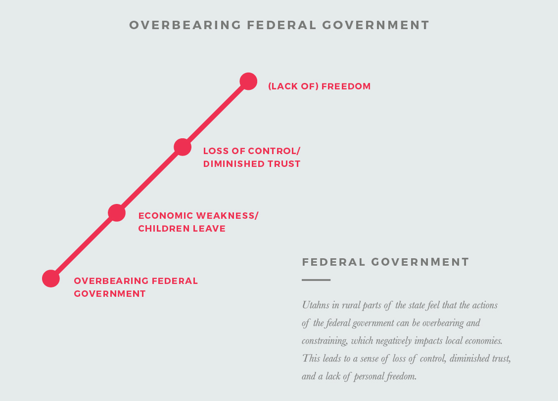Overbearing Federal Government