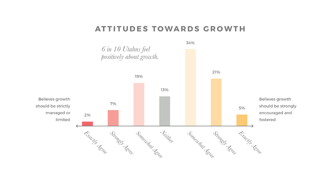 Growth Attitudes Slide