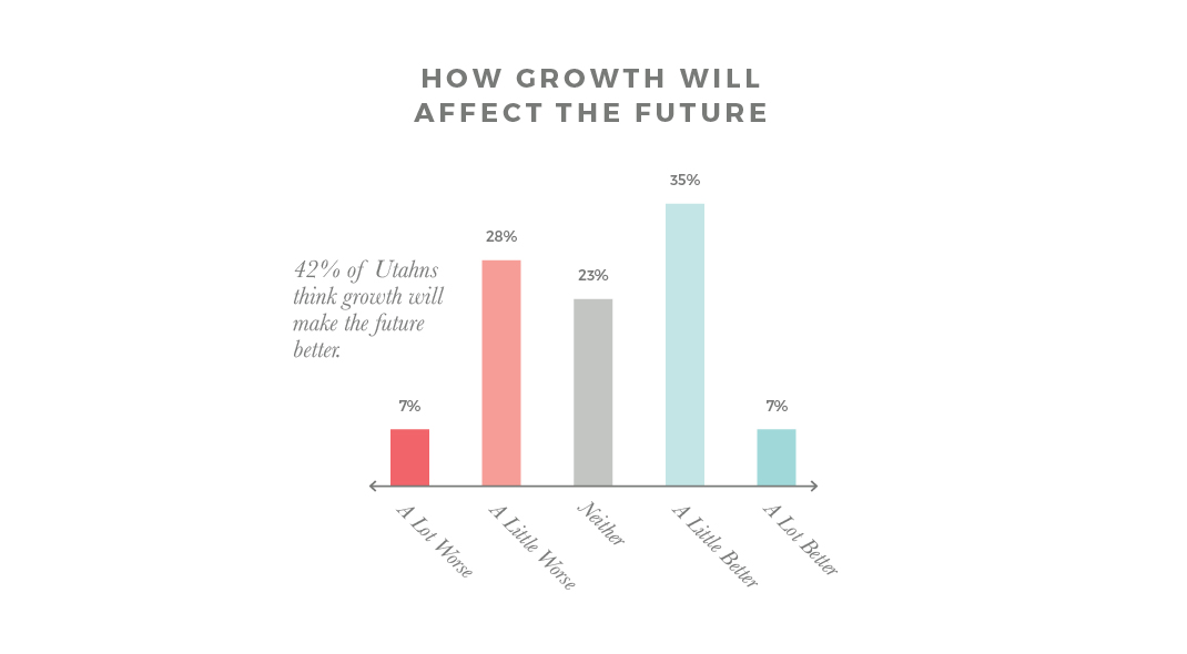Growth Future Slide