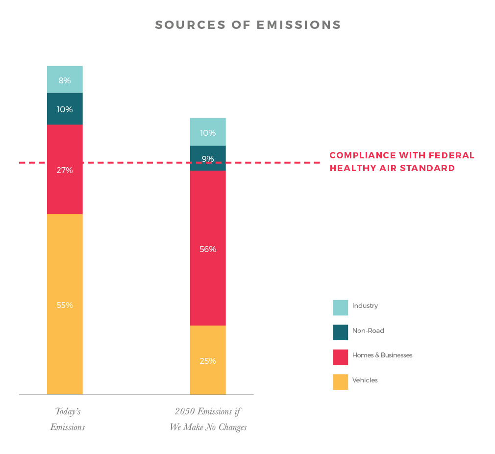 air sources of emissions